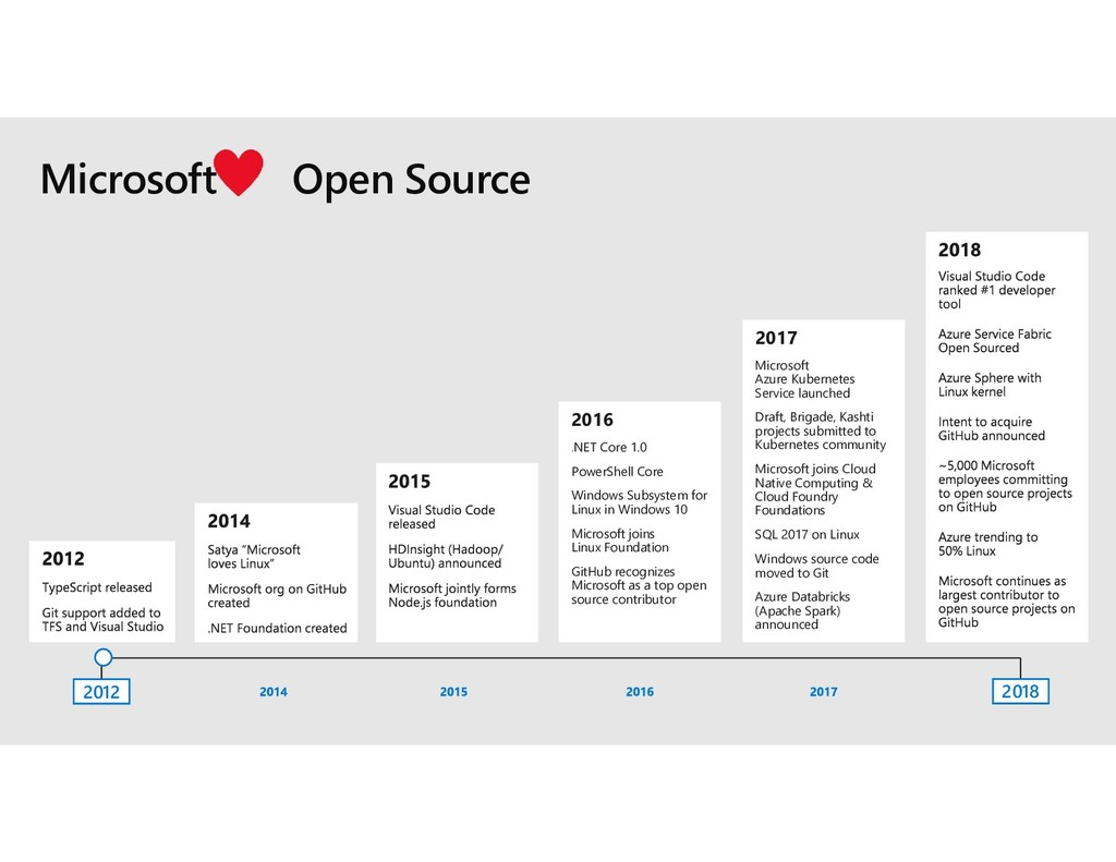 2016 .NET Core 1.0 PowerShell Core Windows Subs...