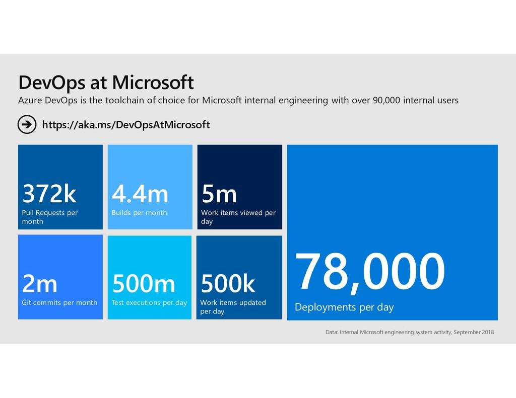 DevOps at Microsoft Data: Internal Microsoft en...