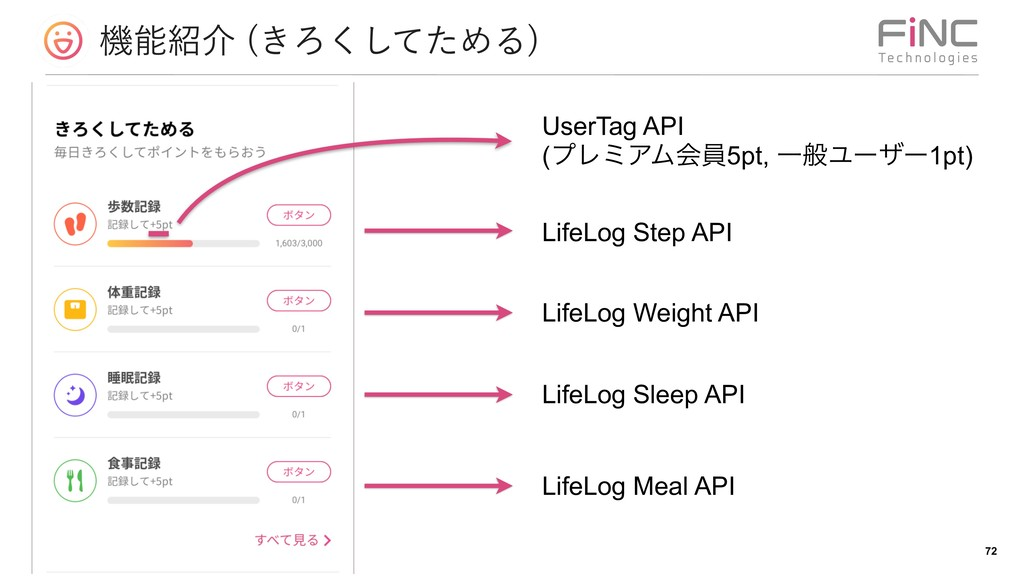 ػհ ͖Ζͯͨ͘͠ΊΔ  !72 LifeLog Step API LifeLog We...
