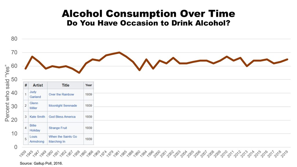 Alcohol Consumption Over Time Do You Have Occas...