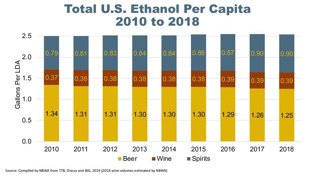 Total U.S. Ethanol Per Capita 2010 to 2018 1.34...