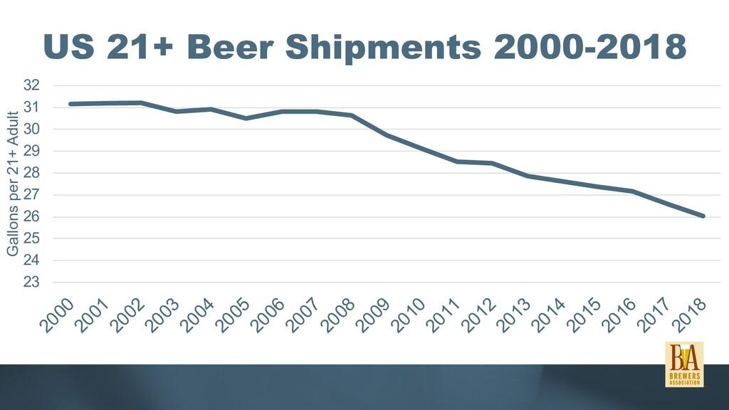 US 21+ Beer Shipments 2000-2018 23 24 25 26 27 ...