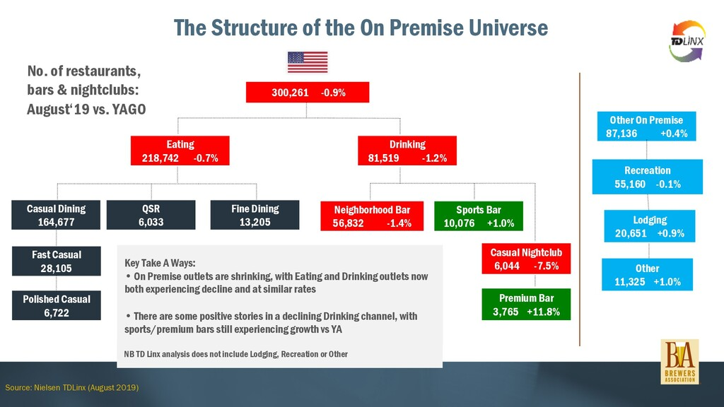 The Structure of the On Premise Universe Source...