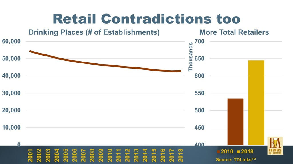 Retail Contradictions too 0 10,000 20,000 30,00...