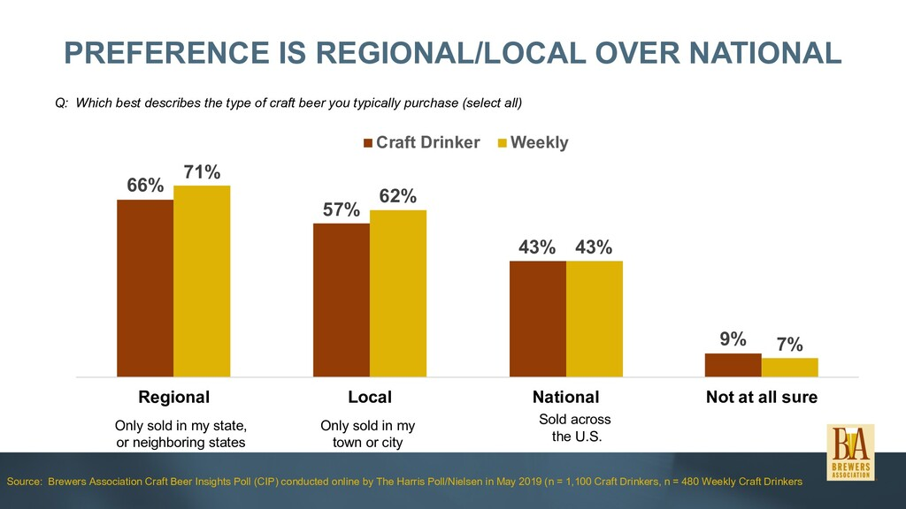 66% 57% 43% 9% 71% 62% 43% 7% Regional Local Na...