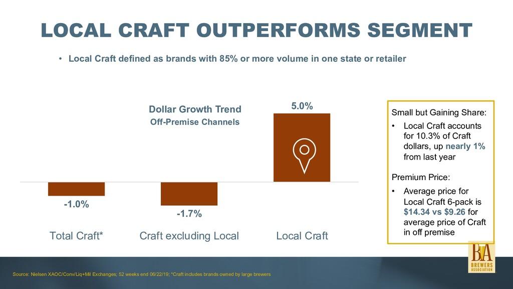 LOCAL CRAFT OUTPERFORMS SEGMENT • Local Craft d...