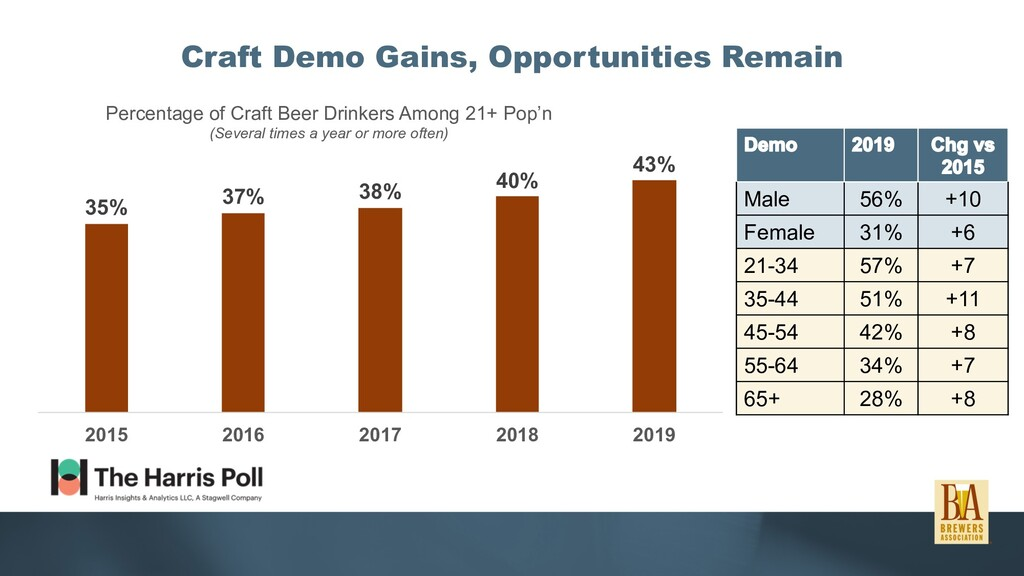Craft Demo Gains, Opportunities Remain 35% 37% ...