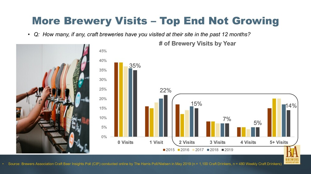 More Brewery Visits – Top End Not Growing • Q: ...
