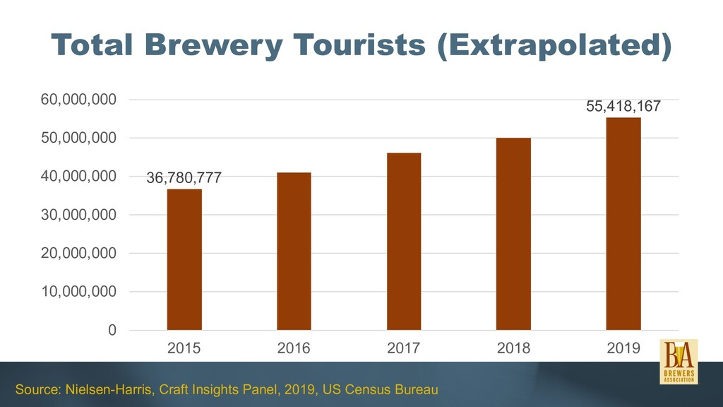 Total Brewery Tourists (Extrapolated) 36,780,77...