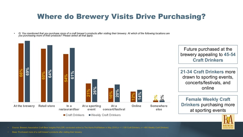 Where do Brewery Visits Drive Purchasing? • Q: ...