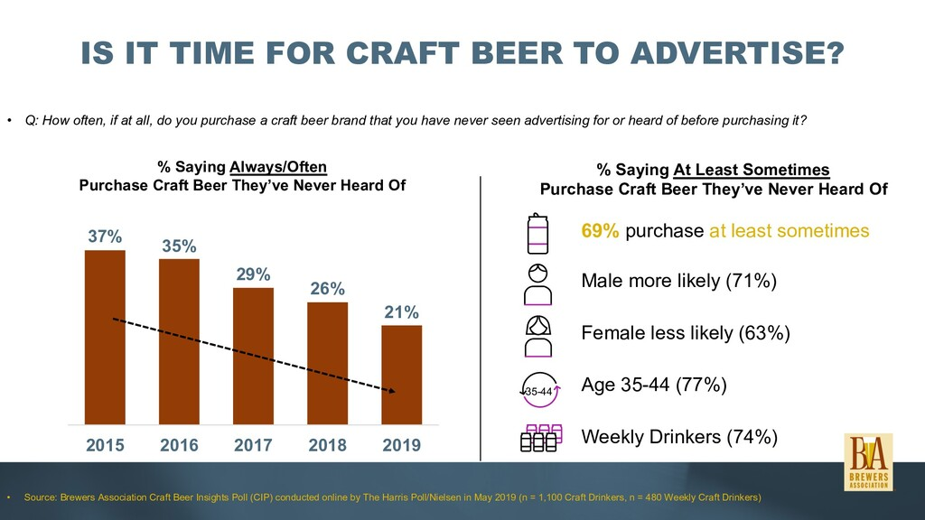 IS IT TIME FOR CRAFT BEER TO ADVERTISE? • Q: Ho...