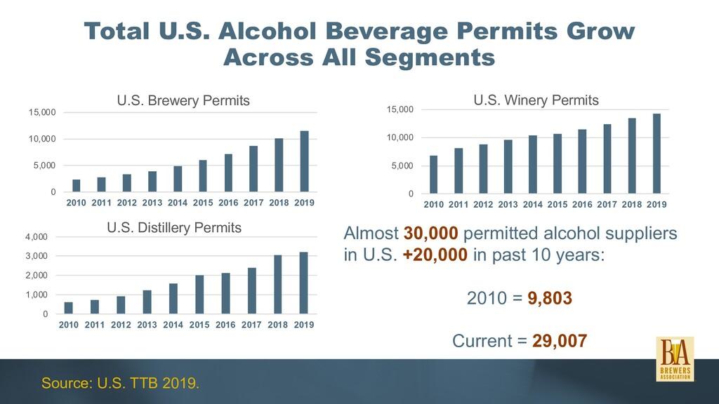 Total U.S. Alcohol Beverage Permits Grow Across...