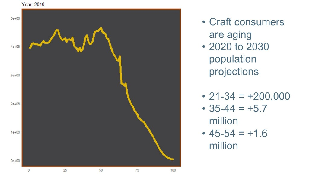 • Craft consumers are aging • 2020 to 2030 popu...
