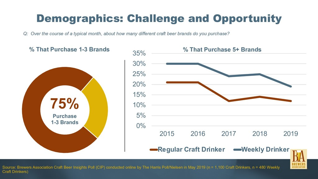Demographics: Challenge and Opportunity Source:...