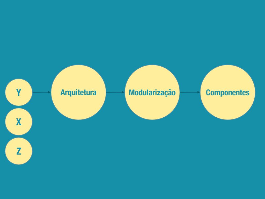X Y Arquitetura Modularização Componentes Z