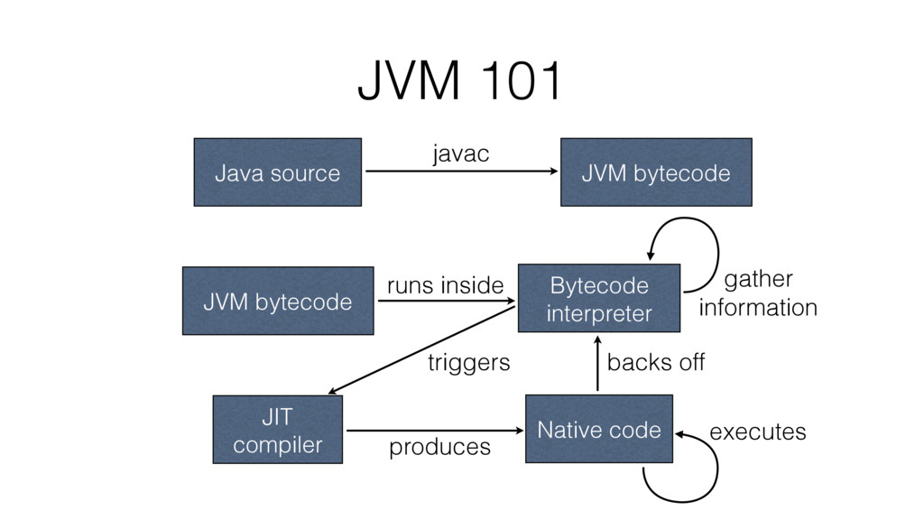 JVM 101 Java source JVM bytecode javac JVM byte...