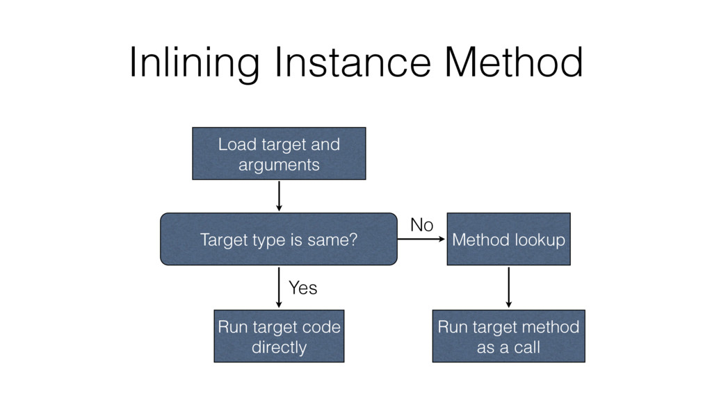 Inlining Instance Method Load target and argume...