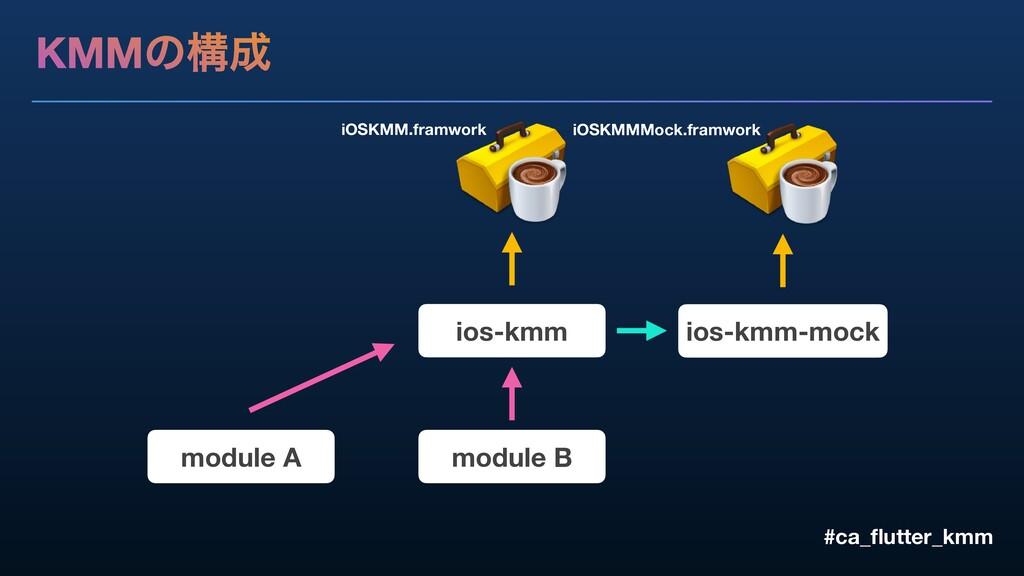 KMMͷߏ #ca_flutter_kmm ios-kmm module A module B...