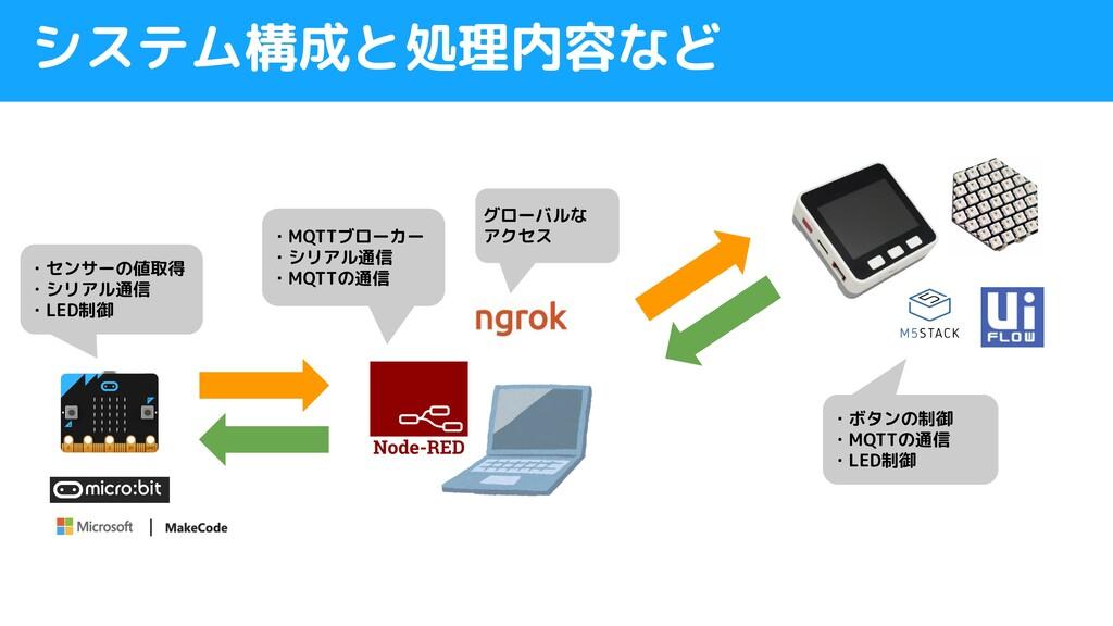 システム構成と処理内容など ・センサーの値取得 ・シリアル通信 ・LED制御 ・MQTTブロー...