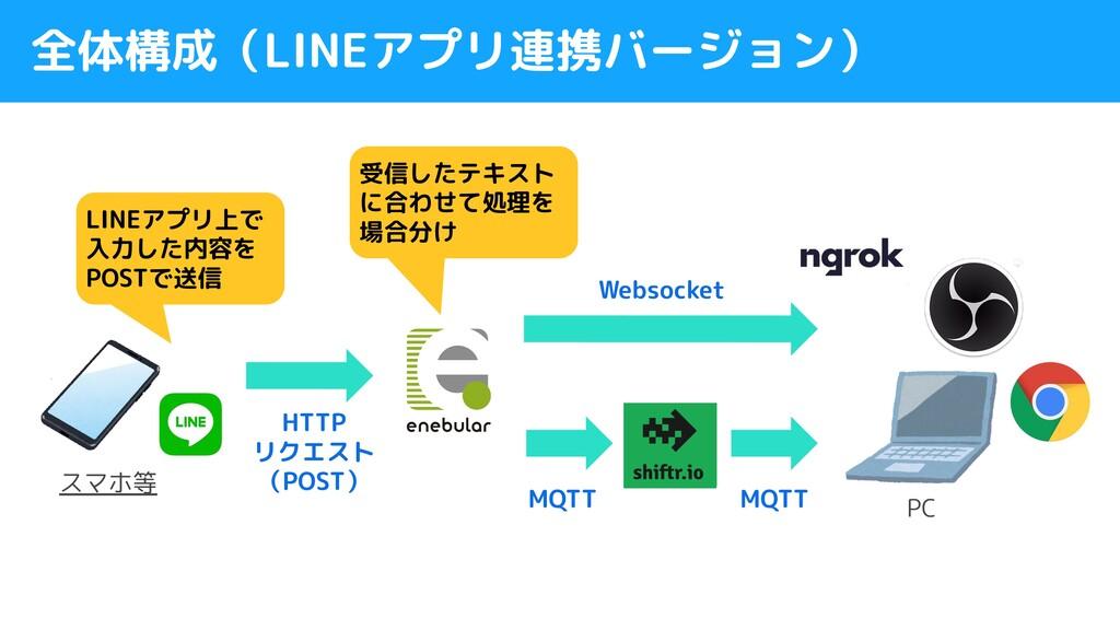 全体構成(LINEアプリ連携バージョン) LINEアプリ上で 入力した内容を POSTで送信 ...