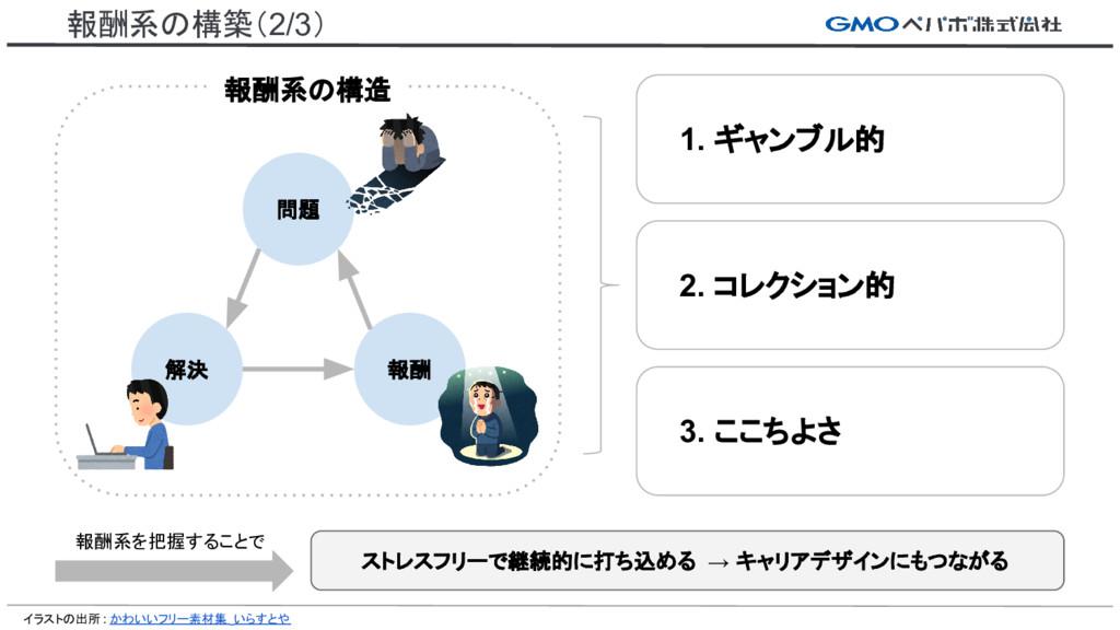 報酬系の構築(2/3) 問題 解決 報酬 1. ギャンブル的 2. コレクション的 3. ここ...
