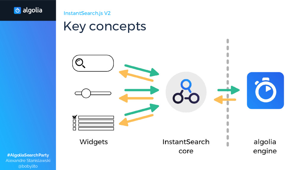 InstantSearch.js V2 Key concepts #AlgoliaSearch...