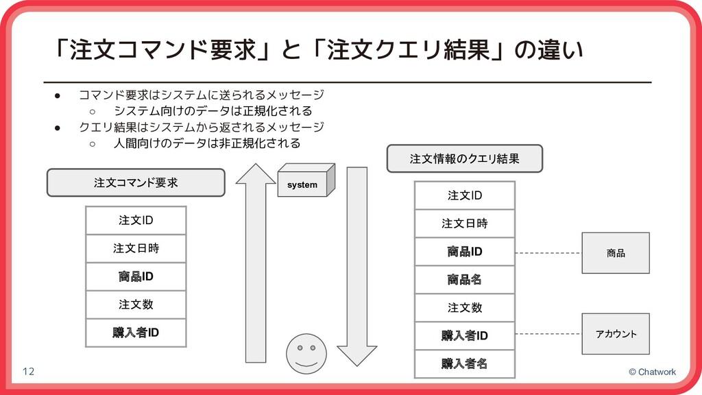 © Chatwork 「注文コマンド要求」と「注文クエリ結果」の違い ● コマンド要求はシステ...