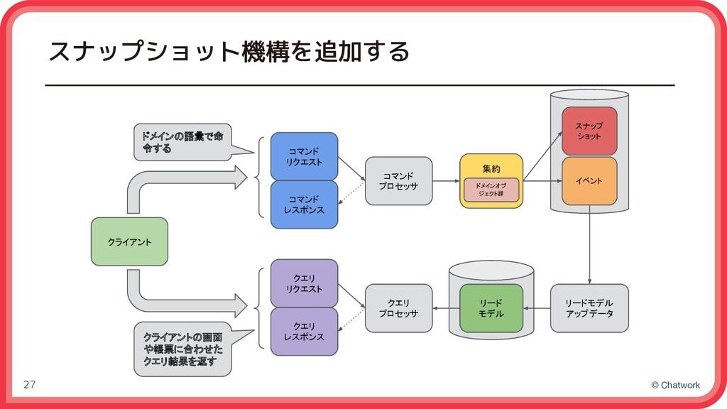 © Chatwork スナップショット機構を追加する 27 イベント 集約 リード モデル コ...