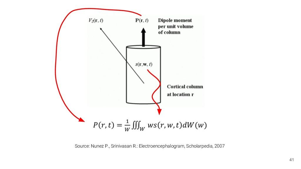 41 Source: Nunez P., Srinivasan R.: Electroence...