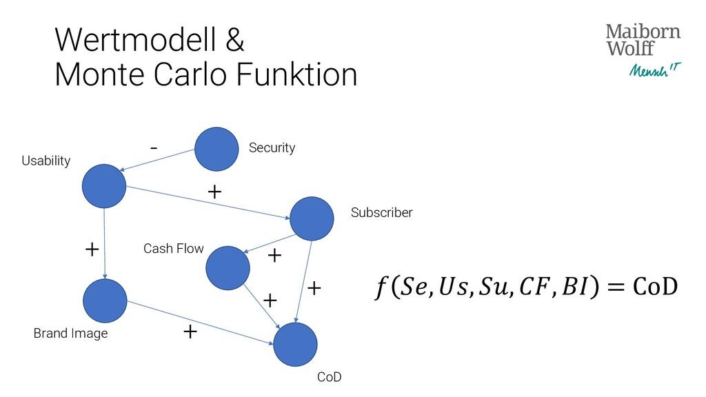 Security Subscriber Usability Cash Flow Brand I...