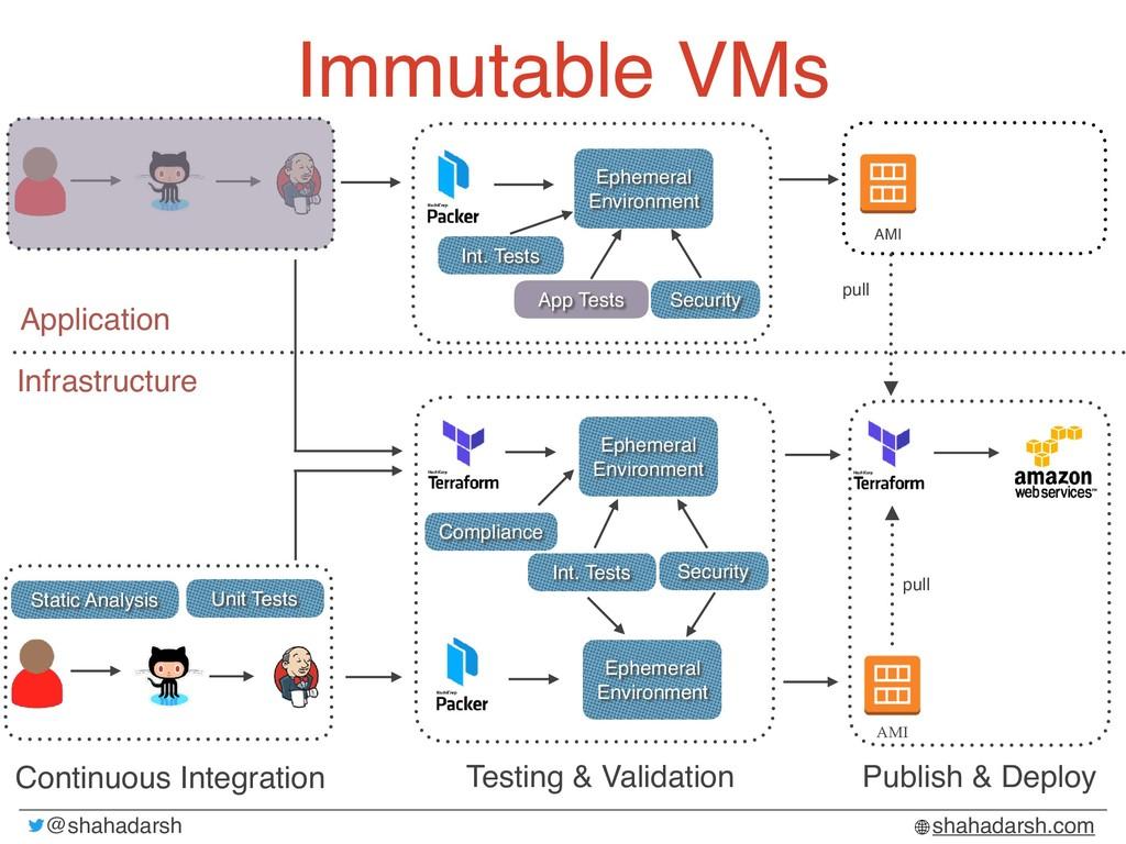 @shahadarsh shahadarsh.com Immutable VMs Infras...