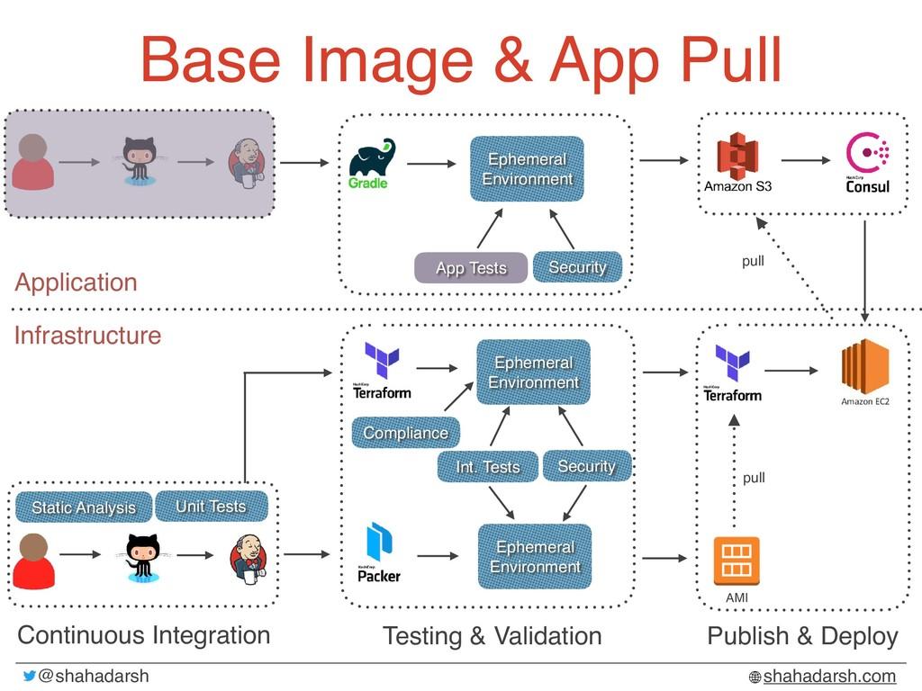 @shahadarsh shahadarsh.com Base Image & App Pul...