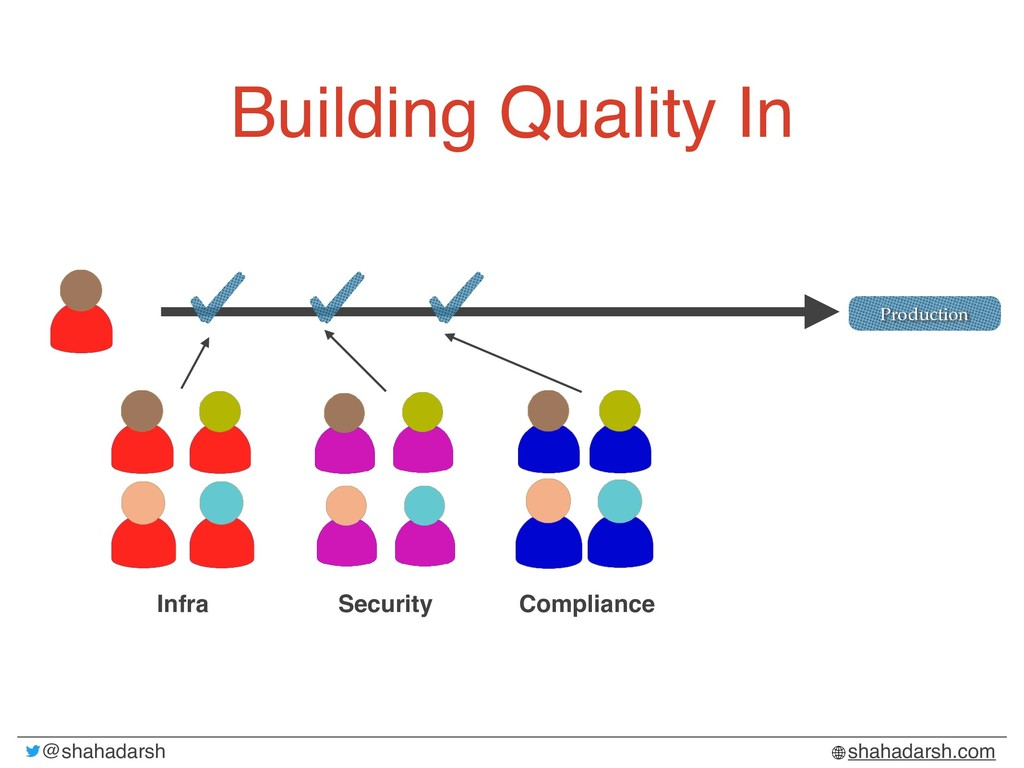 @shahadarsh shahadarsh.com Building Quality In ...