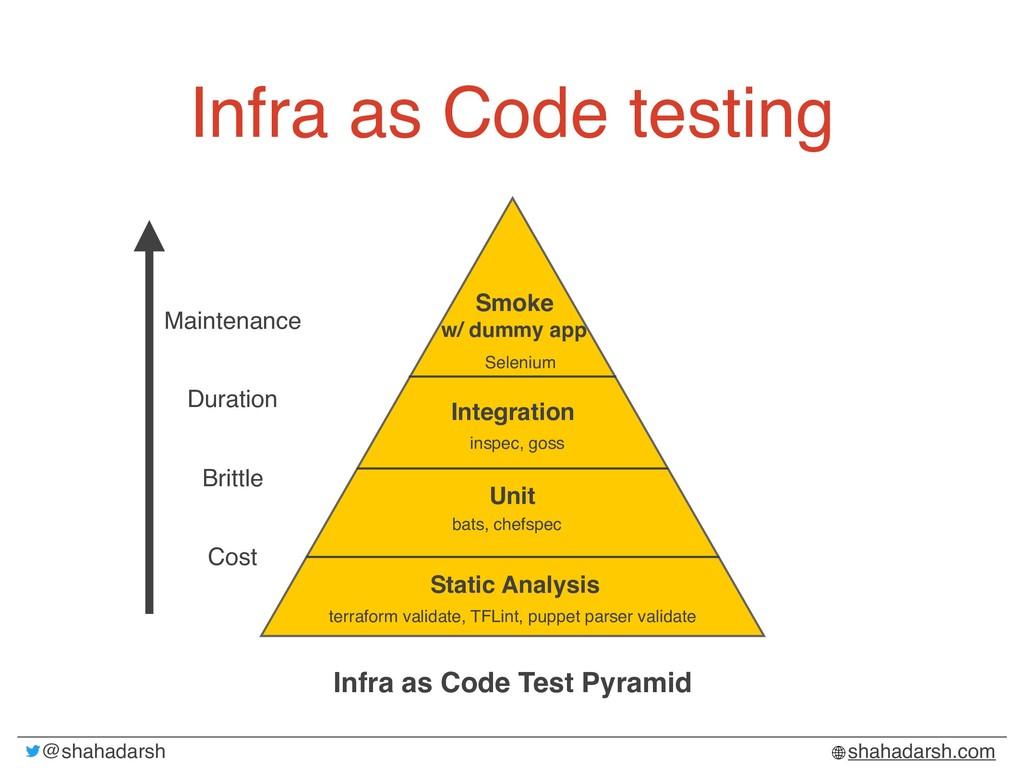 @shahadarsh shahadarsh.com Infra as Code testin...