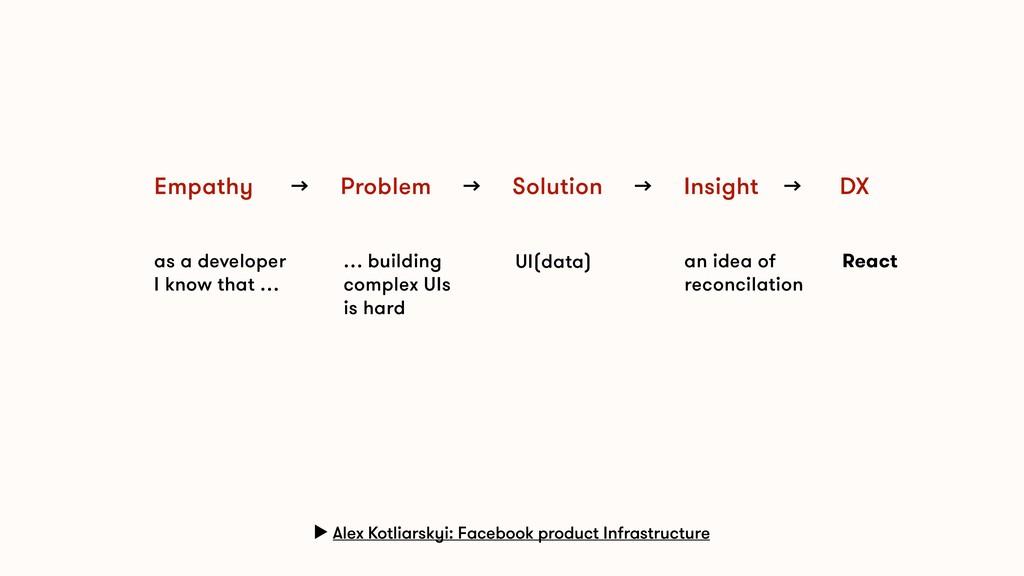 Empathy → Problem → Solution → Insight → DX ▶ A...