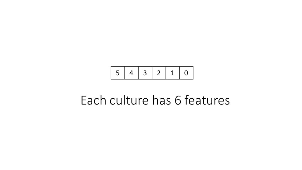 5 4 3 2 1 0 Each culture has 6 feat...