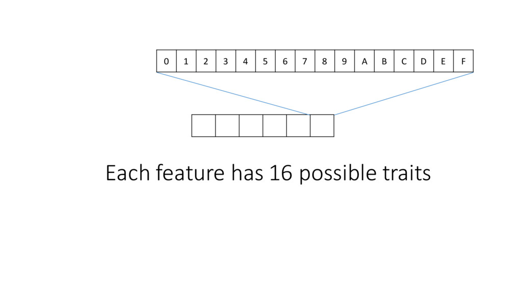 Each feature has 16 possible tra...