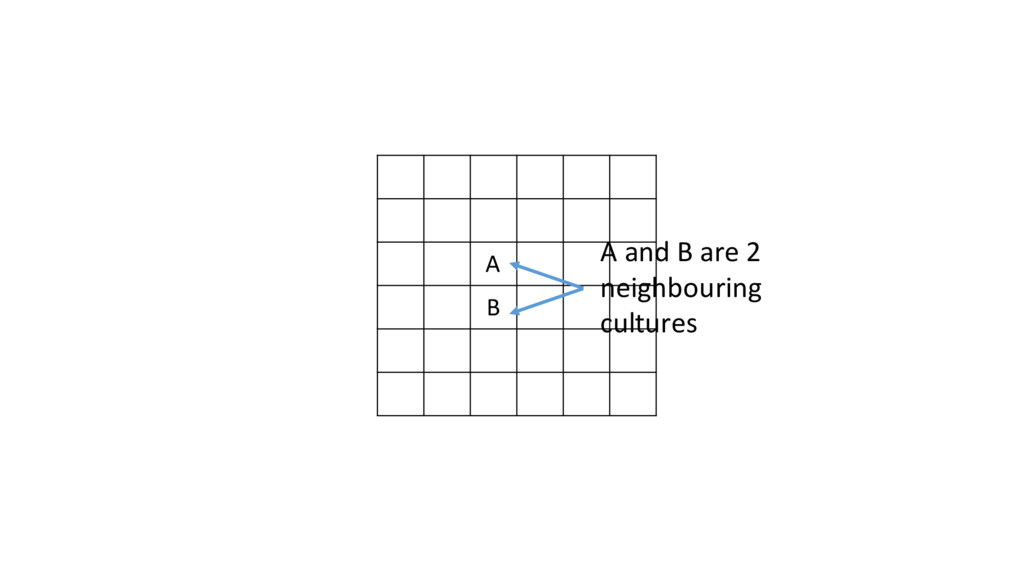 A B A and B are 2  neighbouring ...