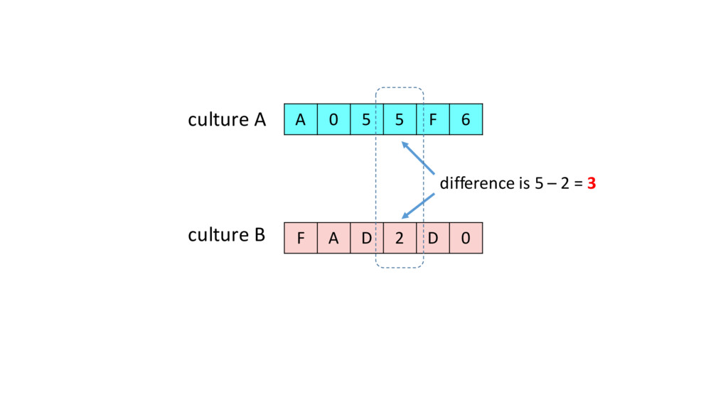 difference is 5 – 2 = 3 culture...