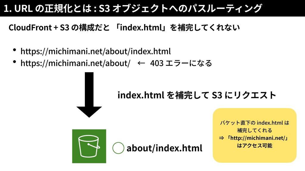 1. URL : S3 CloudFront + S3 index.html https://...