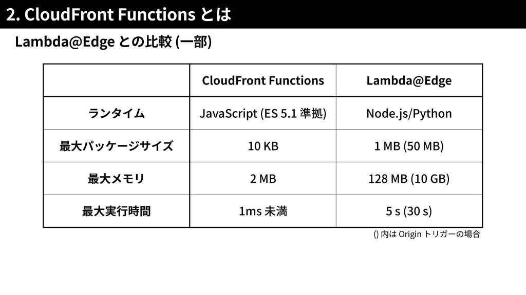 2. CloudFront Functions Lambda@Edge ( ) () Orig...