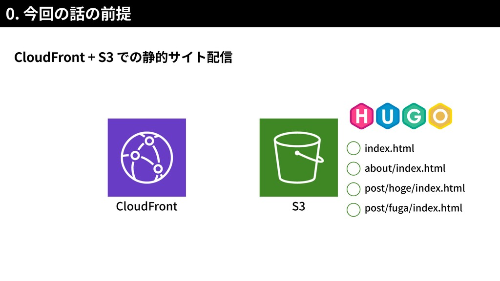 CloudFront + S3 0. CloudFront S3 index.html abo...
