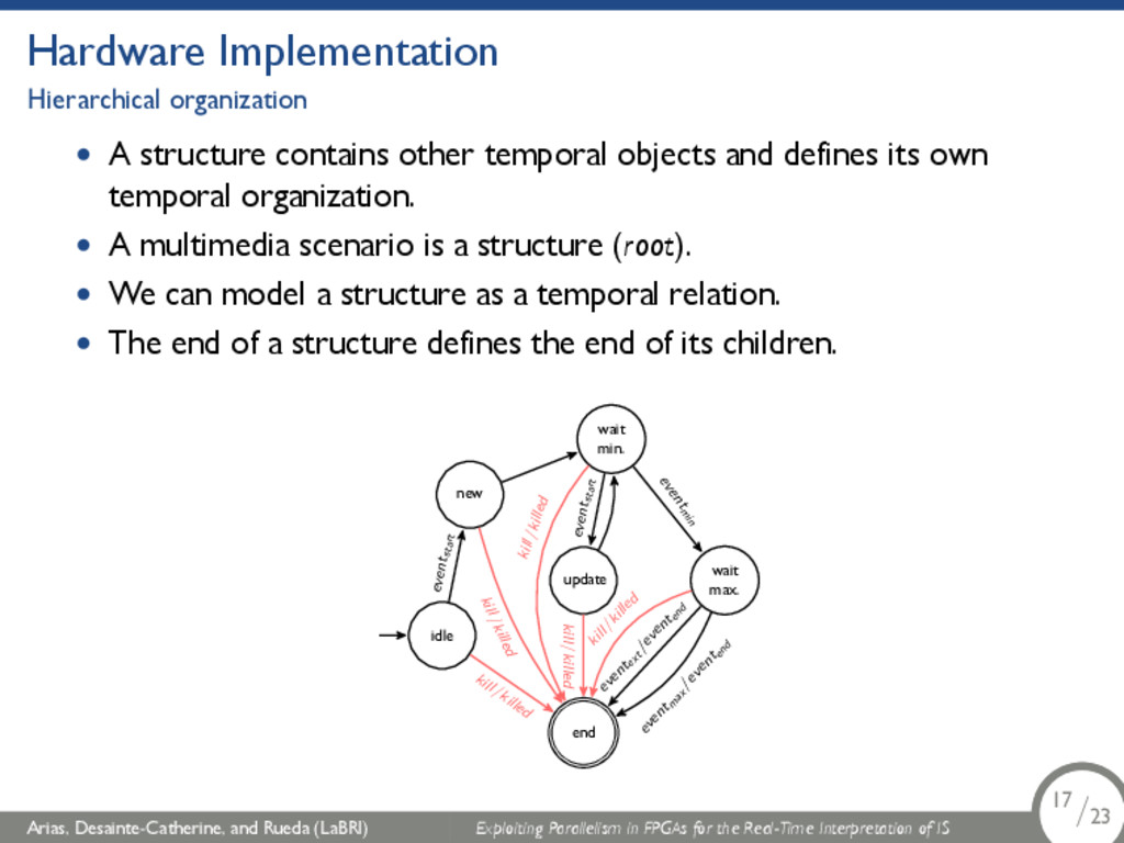 Hardware Implementation Hierarchical organizati...