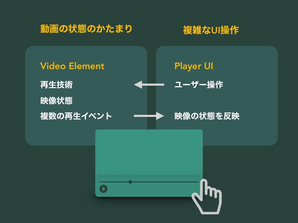 ࠶ੜٕज़ ө૾ঢ়ଶ ෳͷ࠶ੜΠϕϯτ Ϣʔβʔૢ࡞ Video Element Player...
