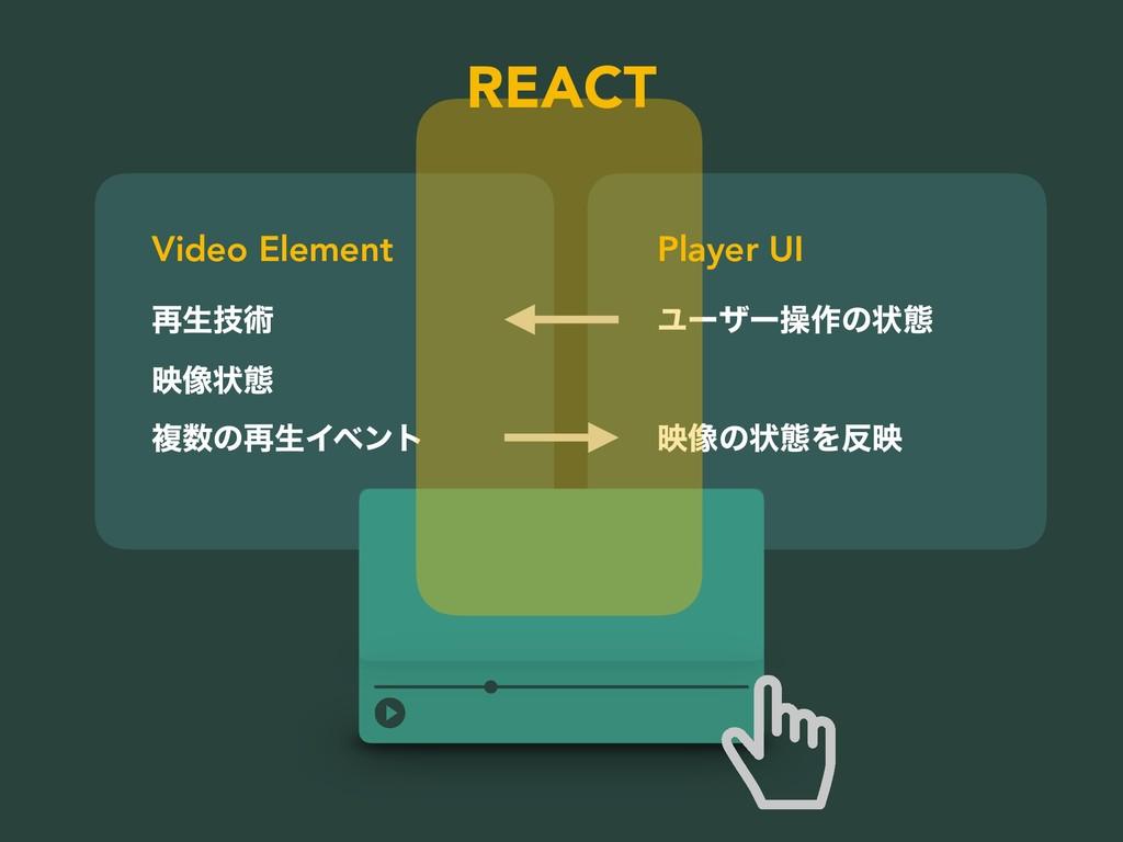 ࠶ੜٕज़ ө૾ঢ়ଶ ෳͷ࠶ੜΠϕϯτ Ϣʔβʔૢ࡞ͷঢ়ଶ Video Element Pla...