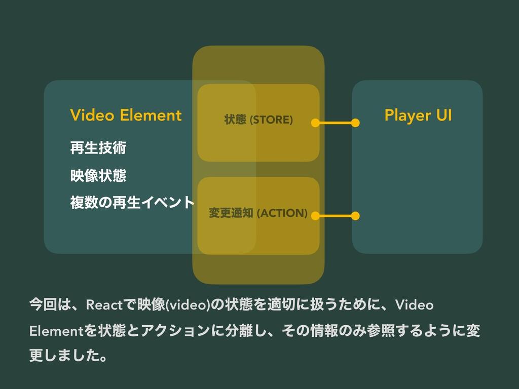 ࠶ੜٕज़ ө૾ঢ়ଶ ෳͷ࠶ੜΠϕϯτ Video Element ঢ়ଶ (STORE) มߋ...