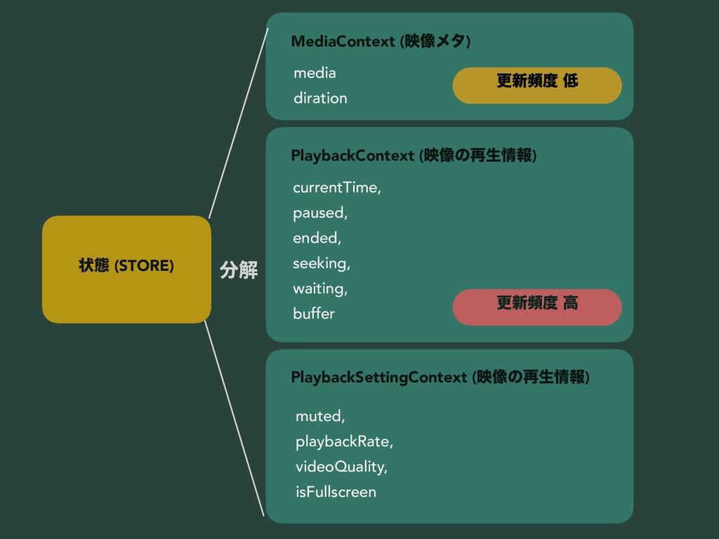 ঢ়ଶ (STORE) MediaContext (ө૾ϝλ) media diration P...