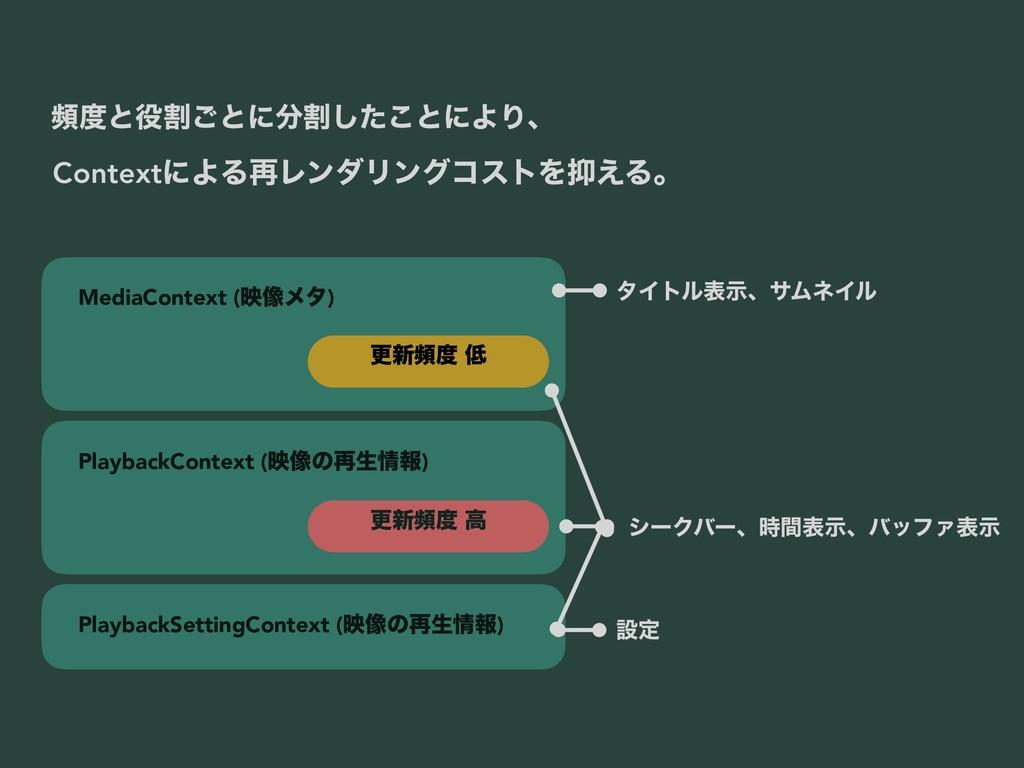 MediaContext (ө૾ϝλ) PlaybackContext (ө૾ͷ࠶ੜใ) P...