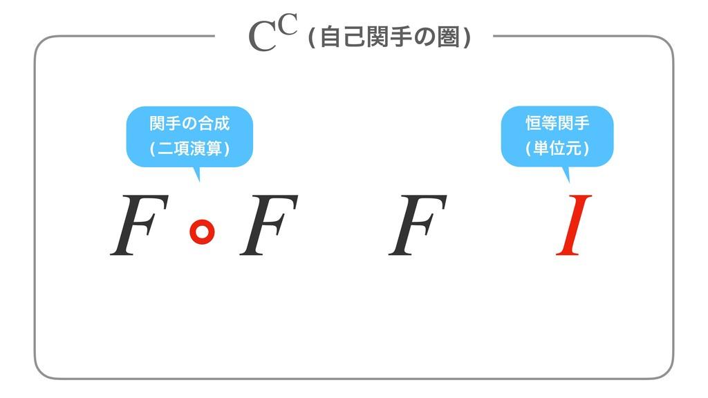 ؔखͷ߹ (ೋ߲ԋ) (ࣗݾؔखͷݍ) CC ߃ؔख (୯Ґݩ) F I F ∘ F ∘