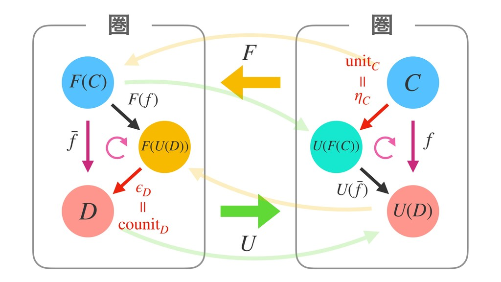 F(C) D ݍ F U C U(D) ݍ F(U(D)) U(F(C)) f f F(f) ...